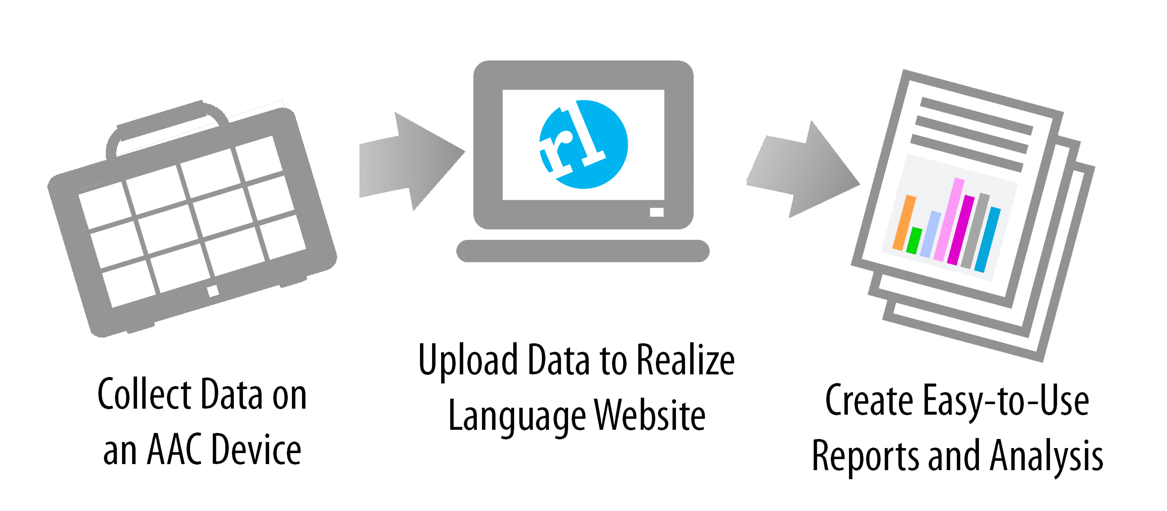 diagram of how Realize collects data